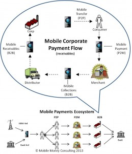 corp_pay_flow